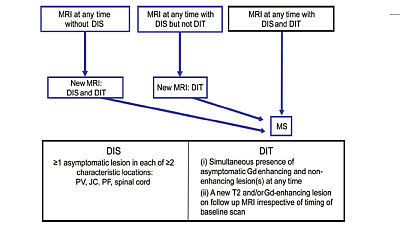 Preceptorship on MRI in multiple sclerosis (2014) | EXCEMED